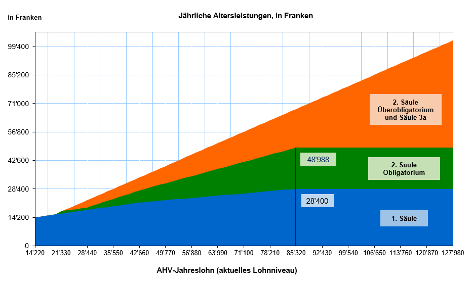 Annual old-age pension in Swiss francs